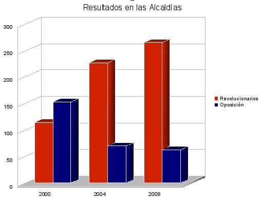 graficoalcaldias.png