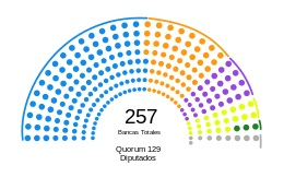 Cámara de Diputados de Argentina - 2013